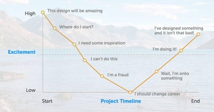 web design or copywriting project